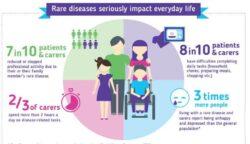rare disease impact